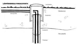 Maalämpöpumppu Toimintaperiaate
